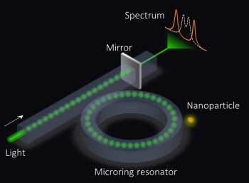 Better Microring Sensors for Optical Applications