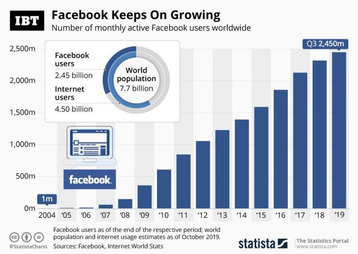 Infographic: Facebook Keeps On Growing